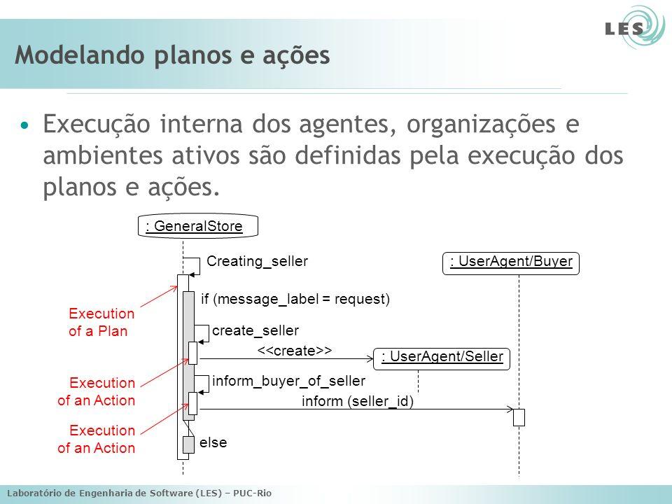 Laboratório de Engenharia de Software (LES) – PUC-Rio Modelando planos e ações Execução interna dos agentes, organizações e ambientes ativos são defin