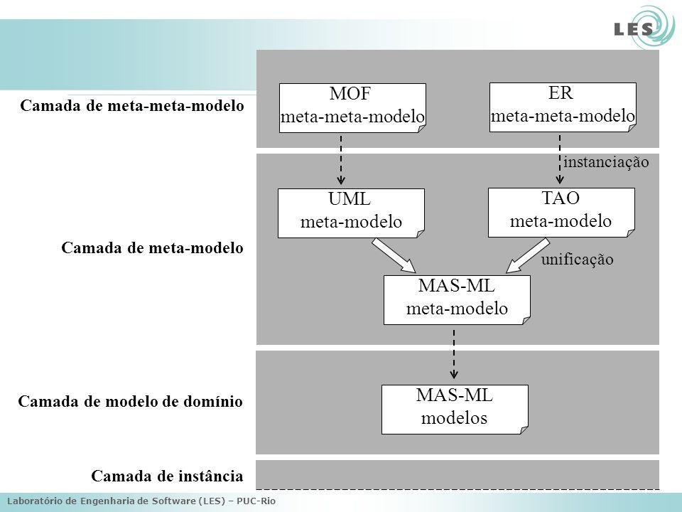 Laboratório de Engenharia de Software (LES) – PUC-Rio Meta-modelo MAS-ML DutyRight FeaturesClassifier Structural FeatureBehavioral Feature BeliefGoal Axiom Operation Property ClassAgentClassObjectRoleClass OrganizationClass AgentPlan Meta-classes do meta-model UML Novas meta-classes Novos estereótipos Legenda AgentRoleClass AgentAction 1..** * sender receiver 1 * Element AgentProtocol AgentMessage 1..* * Constraint postcondition precondition 0..1 * ** * EnvironmentClass Active EnvironmentClass Passive EnvironmentClass