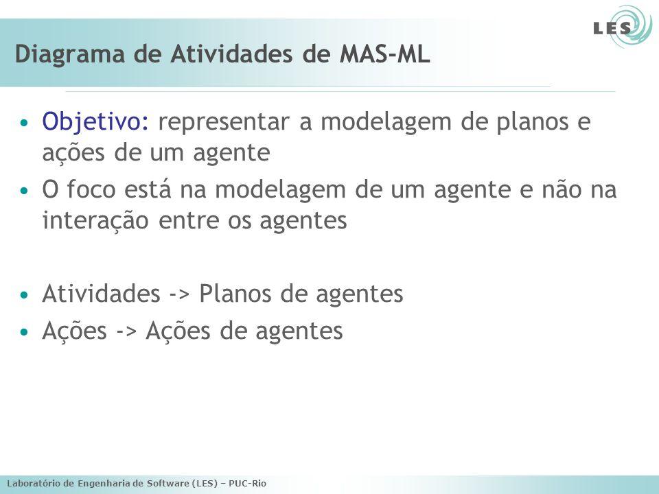 Laboratório de Engenharia de Software (LES) – PUC-Rio Diagrama de Atividades de MAS-ML Objetivo: representar a modelagem de planos e ações de um agent
