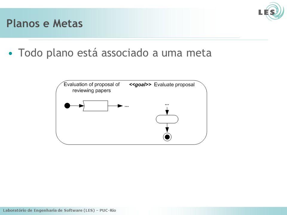 Laboratório de Engenharia de Software (LES) – PUC-Rio Planos e Metas Todo plano está associado a uma meta