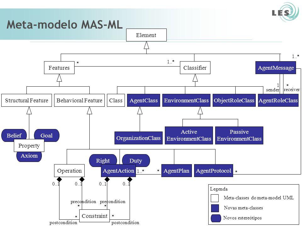 Laboratório de Engenharia de Software (LES) – PUC-Rio Meta-modelo MAS-ML Class AgentClass ObjectRoleClassOrganizationClass AgentRoleClass EnvironmentClass define play 1 1..*0..* define 1 sub-org play 1..*1 play in 0..* 1..* 1 inhabit 1 0..* inhabit 1 0..* play 1 0..* 1 sub- org 0..*1 play in 0..* Meta-classes do meta-modelo UML Novas meta-classes Legenda
