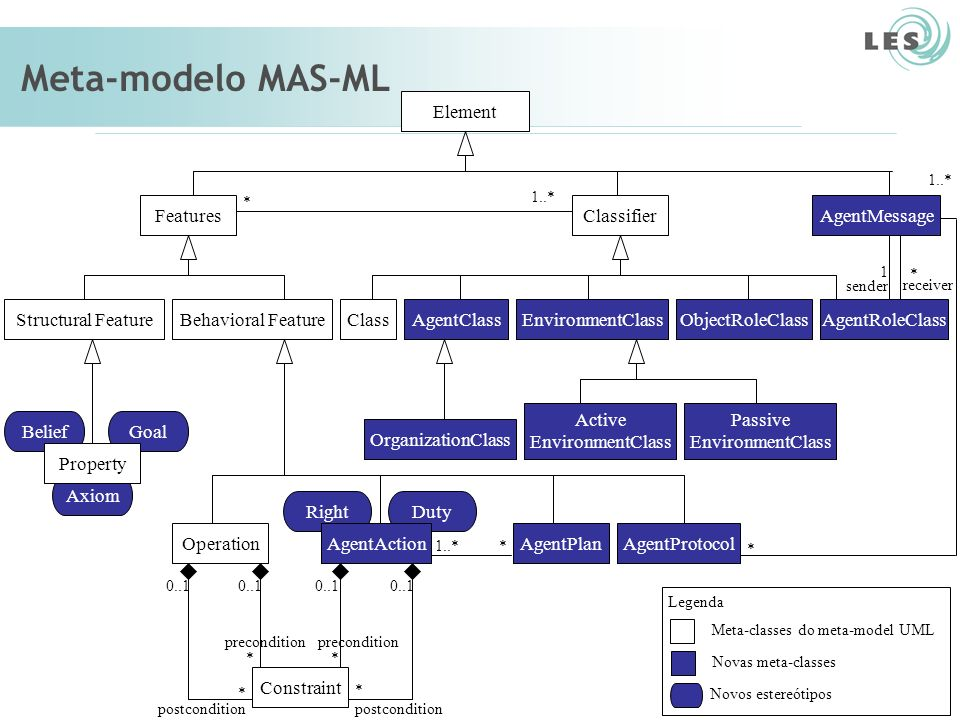 Laboratório de Engenharia de Software (LES) – PUC-Rio Papel de Agente AgentRoleClass > type : name [= default-value] > action protocol-name { messsage: {label: value, content: value, sender : value, receiver: value}...} Características estruturais Características comportamentais