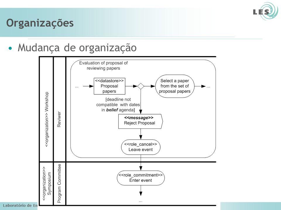 Laboratório de Engenharia de Software (LES) – PUC-Rio Organizações Mudança de organização