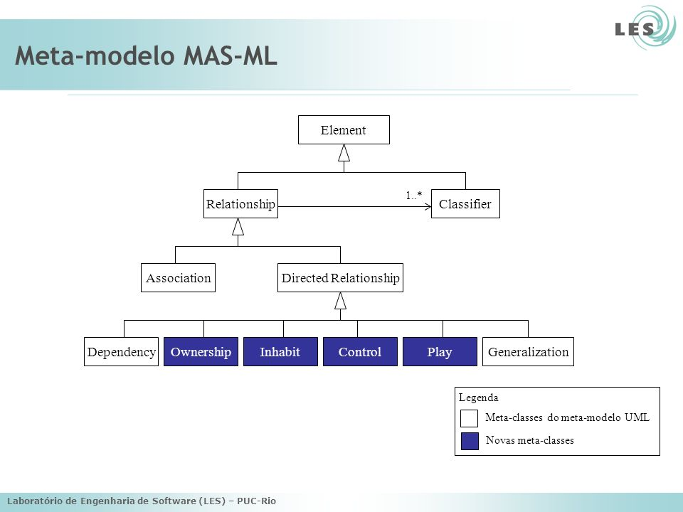 Laboratório de Engenharia de Software (LES) – PUC-Rio Meta-modelo MAS-ML Relationship Directed Relationship Classifier Element Association DependencyO