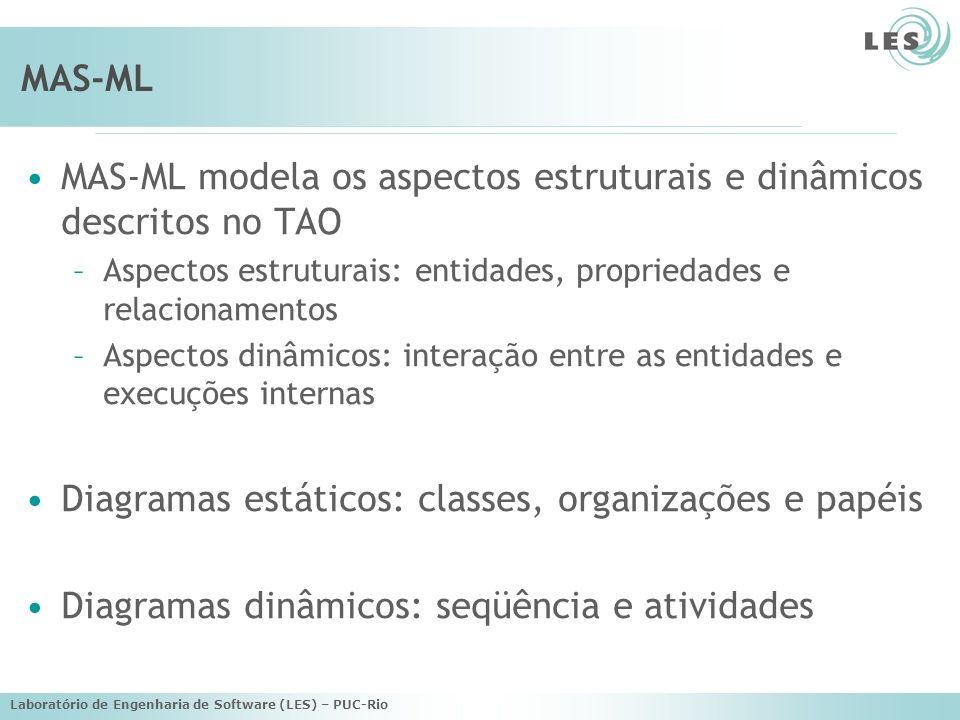 Laboratório de Engenharia de Software (LES) – PUC-Rio MAS-ML MAS-ML modela os aspectos estruturais e dinâmicos descritos no TAO –Aspectos estruturais: