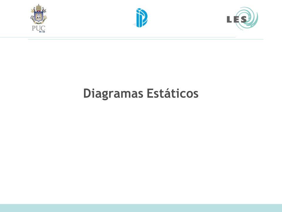 Laboratório de Engenharia de Software (LES) – PUC-Rio Diagrama de Classe de UML Representa as classes e os relacionamentos entre as classes Second-hand BooksImported Books Item Book Order User Nome_da_classe atributo1 atributo2 metodo1 metodo2 metodo3...