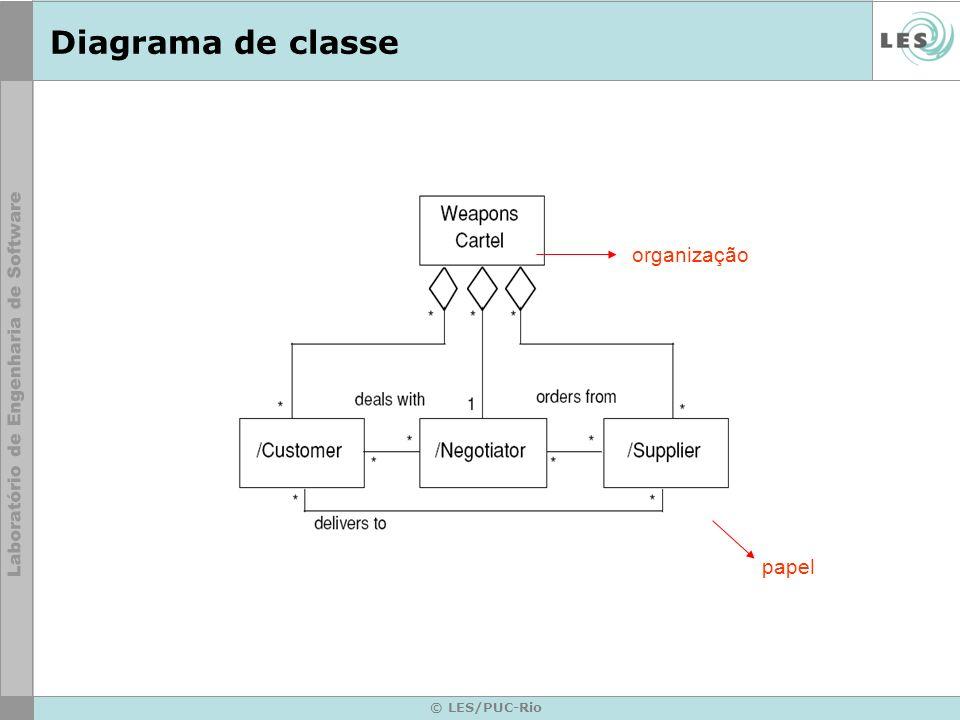 © LES/PUC-Rio Diagrama de classe organização papel