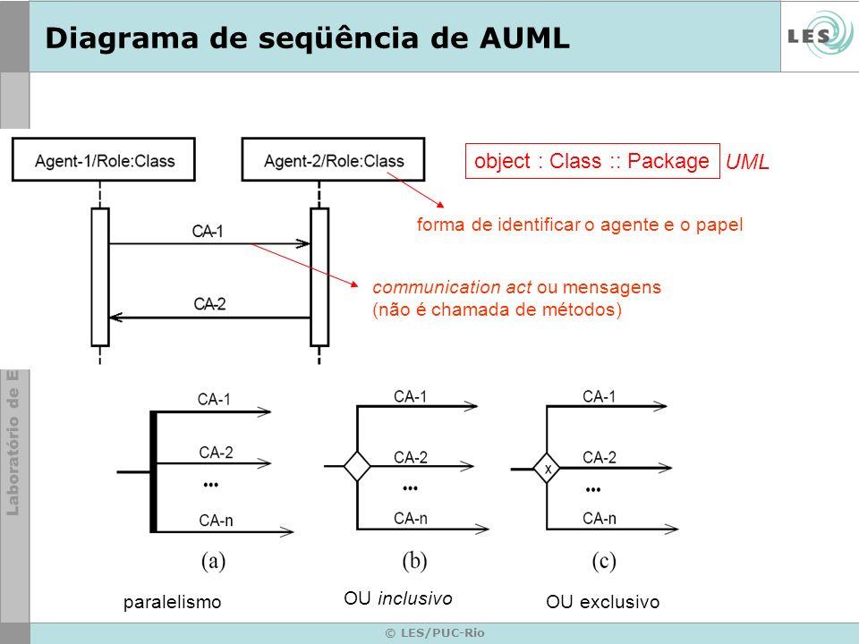 © LES/PUC-Rio Diagrama de seqüência de AUML communication act ou mensagens (não é chamada de métodos) OU inclusivo OU exclusivoparalelismo forma de id
