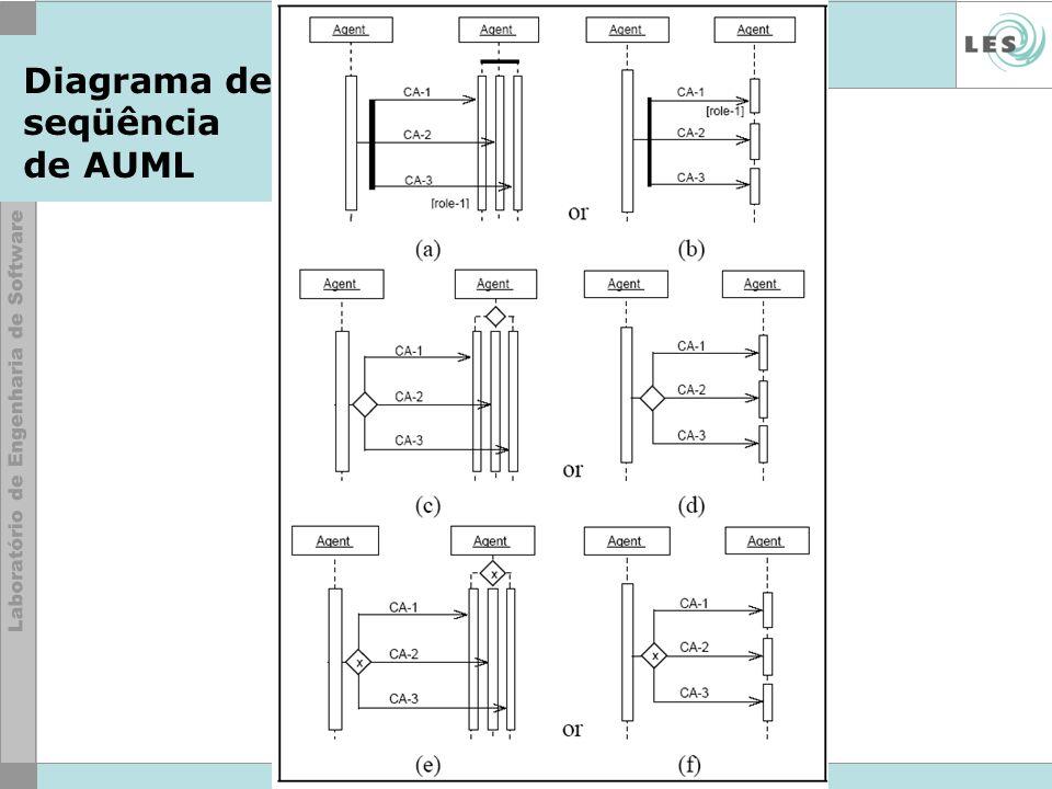 © LES/PUC-Rio Diagrama de seqüência de AUML