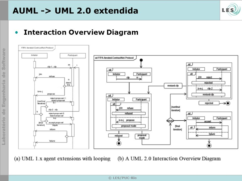 © LES/PUC-Rio AUML -> UML 2.0 extendida Interaction Overview Diagram