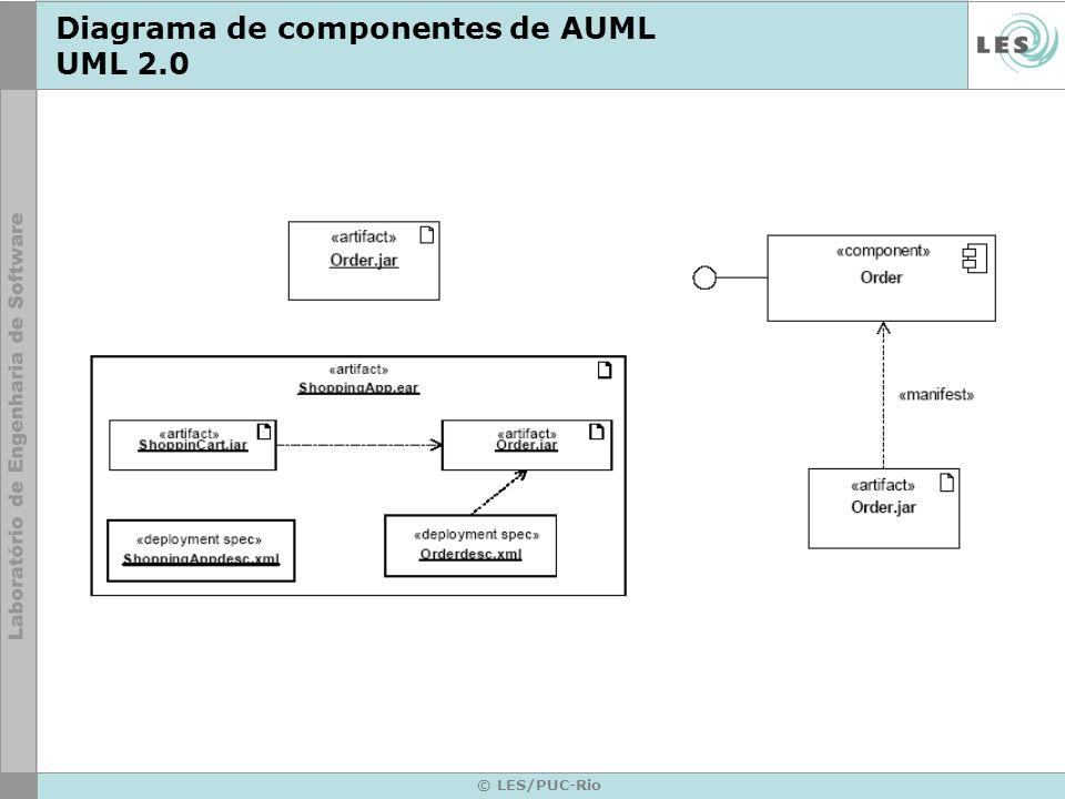© LES/PUC-Rio Diagrama de componentes de AUML UML 2.0