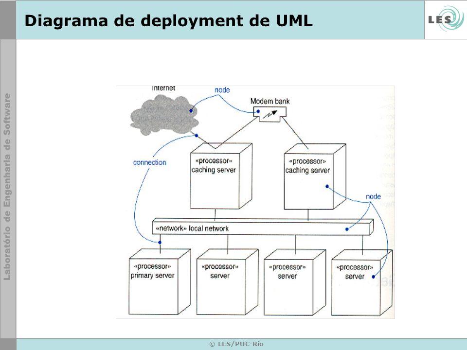 © LES/PUC-Rio Diagrama de deployment de UML