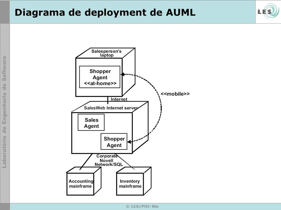 © LES/PUC-Rio Diagrama de deployment de AUML