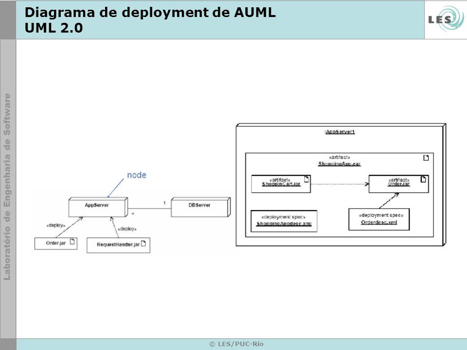 © LES/PUC-Rio Diagrama de deployment de AUML UML 2.0