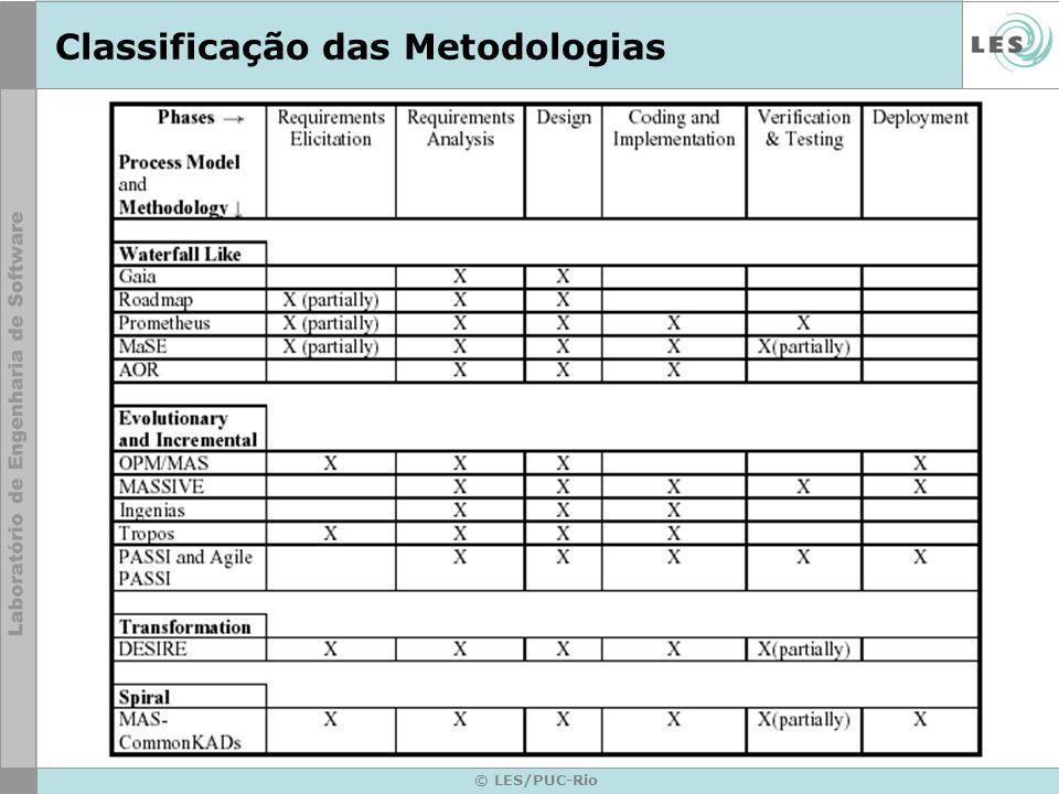 © LES/PUC-Rio Classificação das Metodologias
