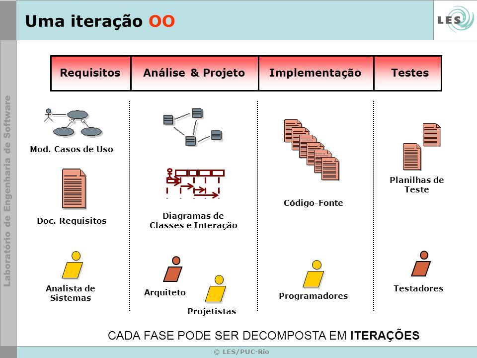 © LES/PUC-Rio Uma iteração OO RequisitosAnálise & ProjetoImplementaçãoTestes Analista de Sistemas Arquiteto Projetistas Testadores Programadores Doc.
