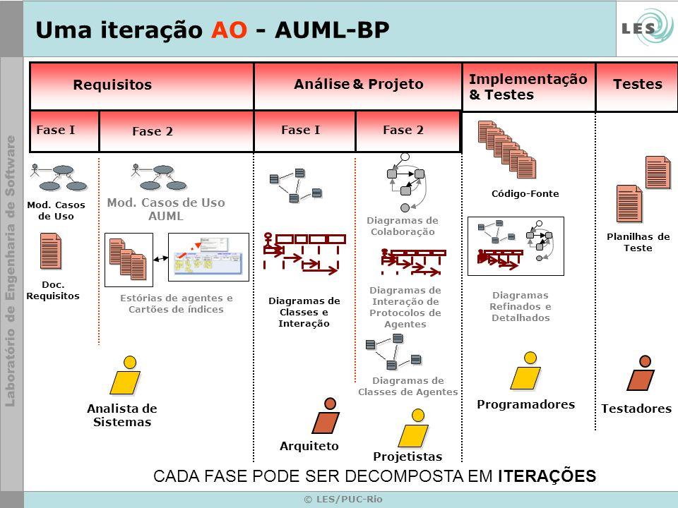 © LES/PUC-Rio Uma iteração AO - AUML-BP Requisitos Análise & Projeto Implementação & Testes Analista de Sistemas Arquiteto Projetistas Testadores Prog
