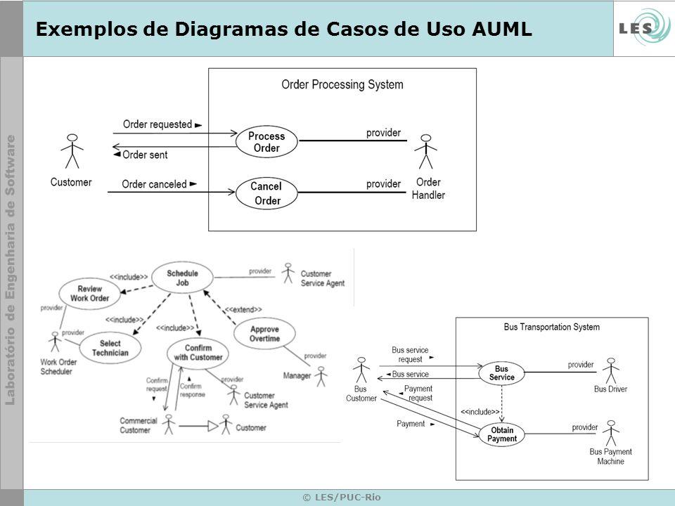 © LES/PUC-Rio Diagrama de Classes de Agente Descreve os tipos de agentes do sistema e seus relacionamentos estáticos