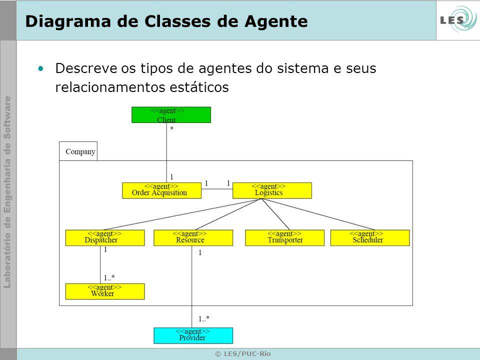 © LES/PUC-Rio Diagrama de classe em UML Nome_da_classe atributo1 atributo2...