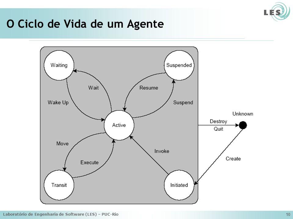 Laboratório de Engenharia de Software (LES) – PUC-Rio 10 O Ciclo de Vida de um Agente