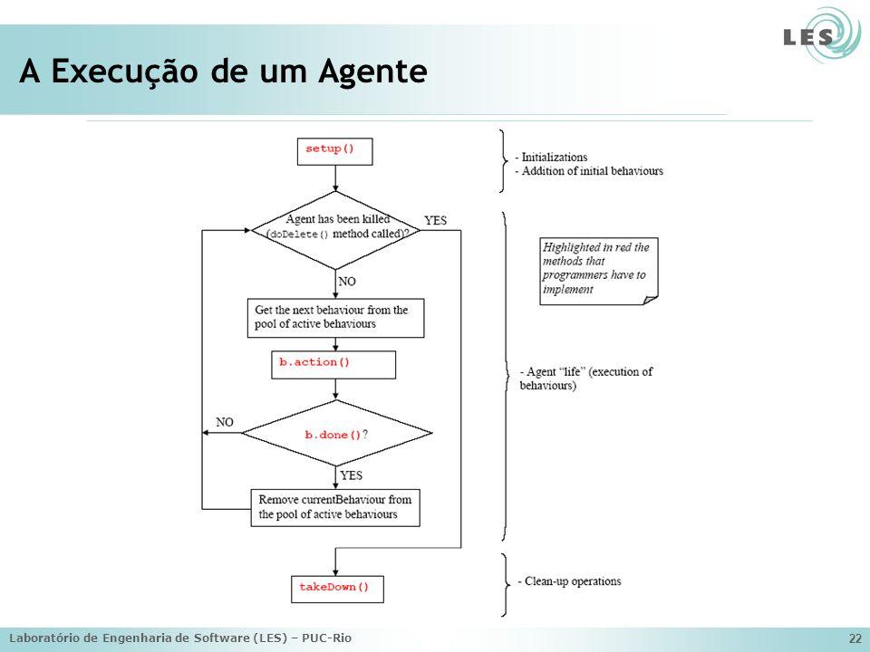 Laboratório de Engenharia de Software (LES) – PUC-Rio 22 A Execução de um Agente
