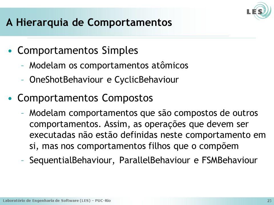 Laboratório de Engenharia de Software (LES) – PUC-Rio 23 A Hierarquia de Comportamentos Comportamentos Simples –Modelam os comportamentos atômicos –On