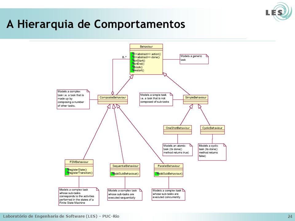 Laboratório de Engenharia de Software (LES) – PUC-Rio 24 A Hierarquia de Comportamentos