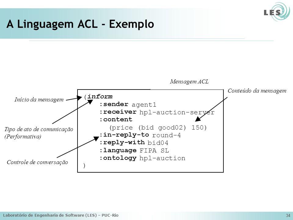Laboratório de Engenharia de Software (LES) – PUC-Rio 34 A Linguagem ACL - Exemplo Início da mensagem Tipo de ato de comunicação (Performativa) Contro