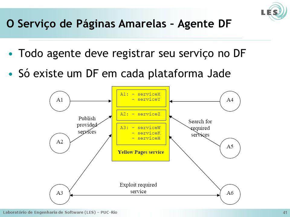 Laboratório de Engenharia de Software (LES) – PUC-Rio 41 O Serviço de Páginas Amarelas – Agente DF Todo agente deve registrar seu serviço no DF Só exi