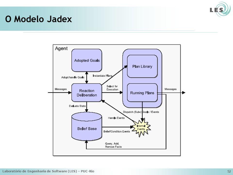 Laboratório de Engenharia de Software (LES) – PUC-Rio 52 O Modelo Jadex