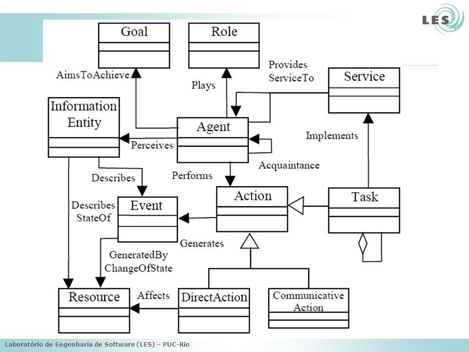 Visões Organização –Modela entidades concretas do sistemas (agentes, organizações, papéis e recursos), o ambiente e os relacionamentos entre eles Meta/Tarefa –Descreve as metas, tarefas, estados e dependências entre eles –Tarefas podem ser executadas para atingir um objetivo Agente/Papel –Foca em agentes e papéis –Quais metas são responsabilidades de um agente, quais eventos ele controla, quais tarefas ele sabe executar,...?