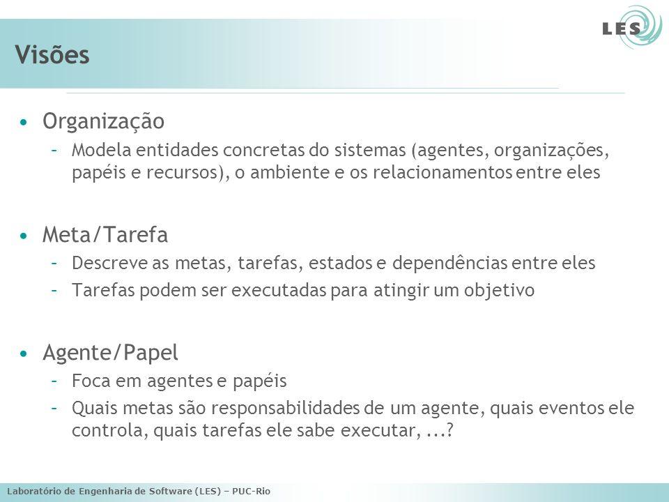 Laboratório de Engenharia de Software (LES) – PUC-Rio Visões Interação: –Para cada interação definir...