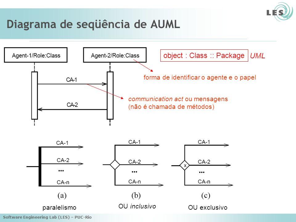 Software Engineering Lab (LES) – PUC-Rio Diagrama de seqüência de AUML communication act ou mensagens (não é chamada de métodos) OU inclusivo OU exclu