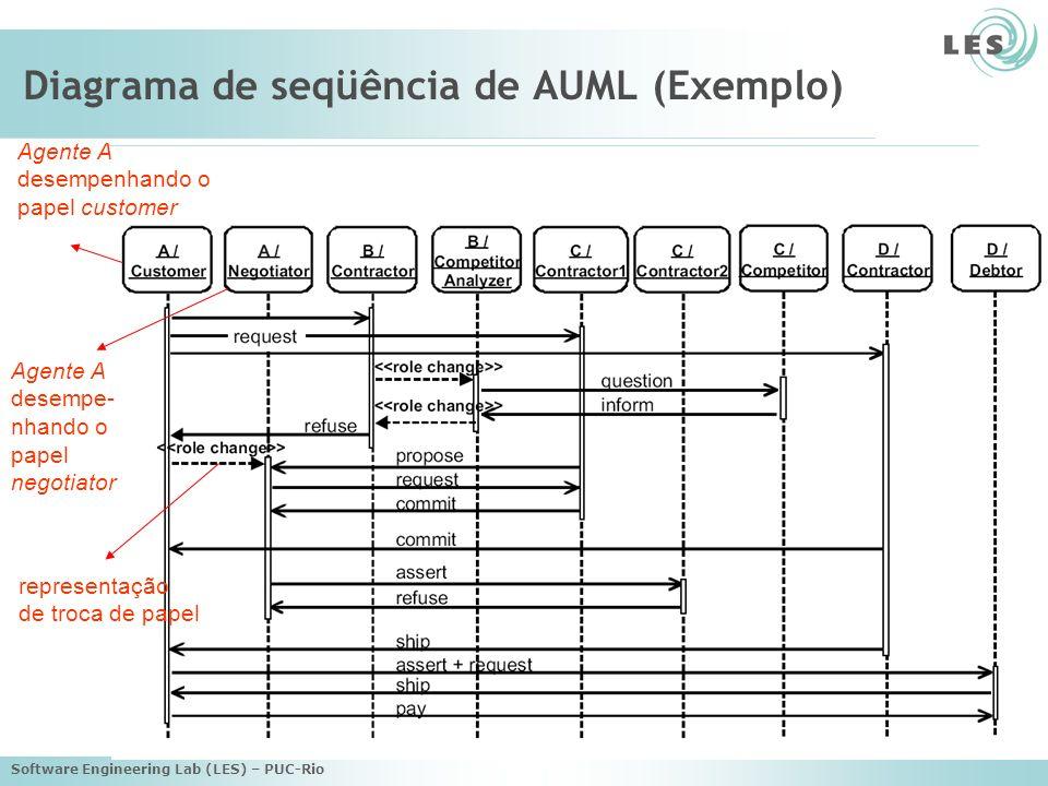 Software Engineering Lab (LES) – PUC-Rio Diagrama de seqüência de AUML (Exemplo) Agente A desempenhando o papel customer Agente A desempe- nhando o pa
