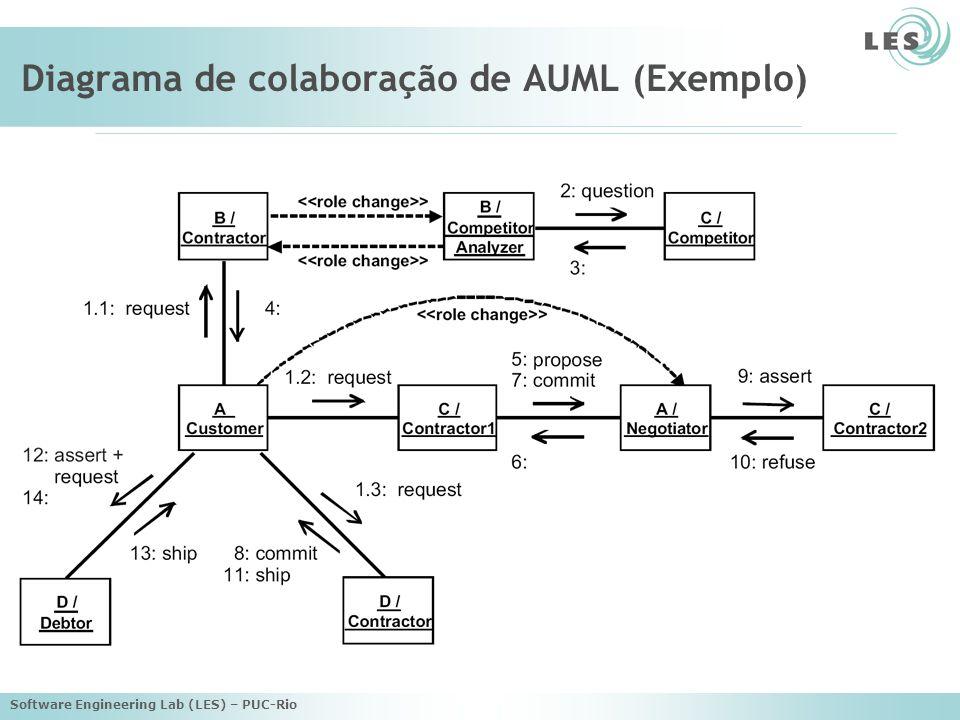 Software Engineering Lab (LES) – PUC-Rio Diagrama de colaboração de AUML (Exemplo)