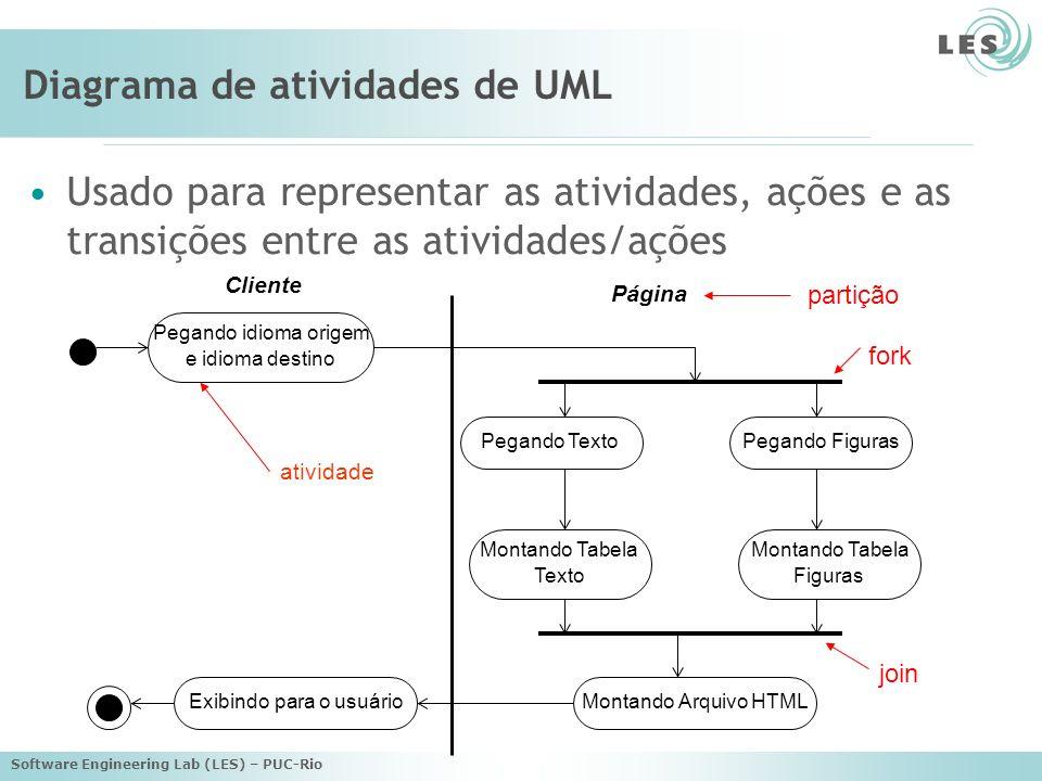 Software Engineering Lab (LES) – PUC-Rio Diagrama de atividades de UML Usado para representar as atividades, ações e as transições entre as atividades