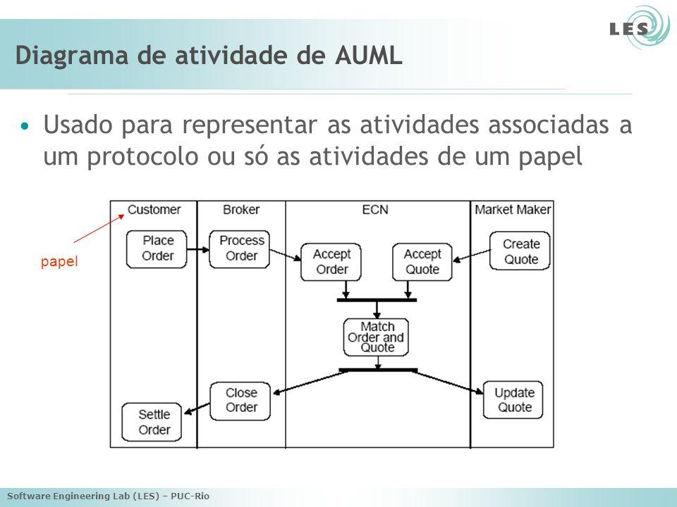 Software Engineering Lab (LES) – PUC-Rio Diagrama de atividade de AUML Usado para representar as atividades associadas a um protocolo ou só as ativida