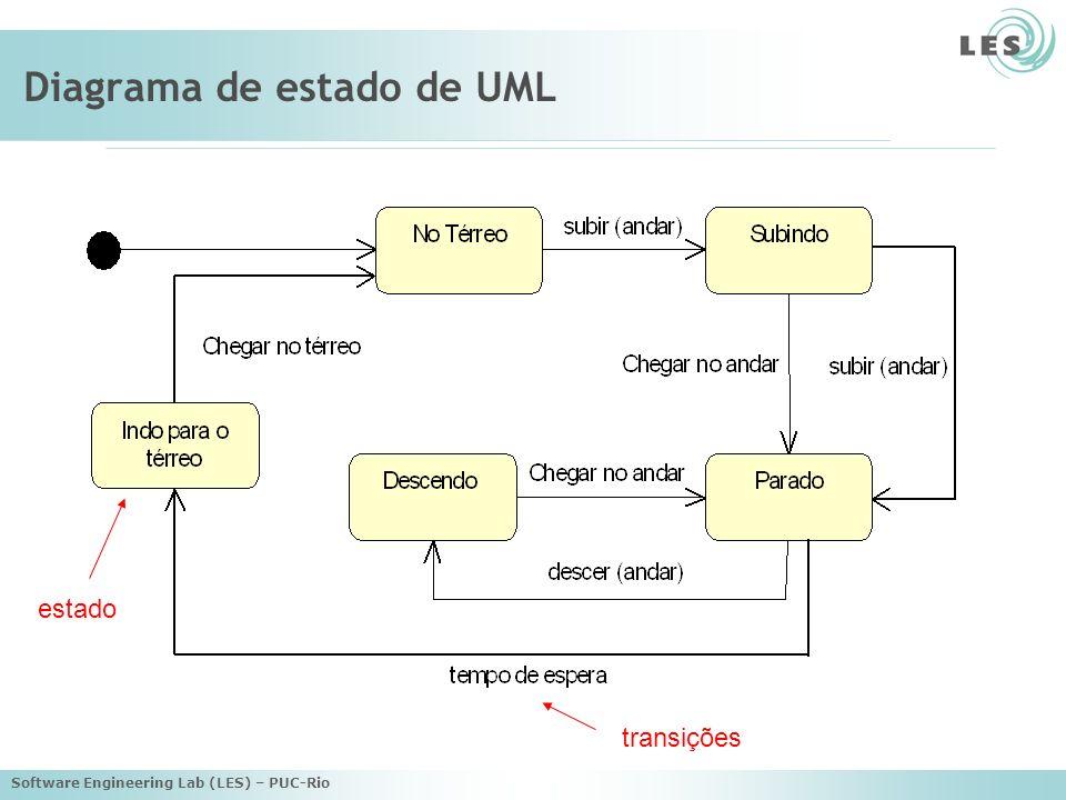 Software Engineering Lab (LES) – PUC-Rio Diagrama de estado de UML estado transições