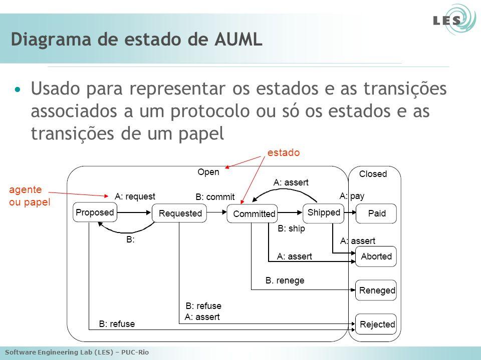 Software Engineering Lab (LES) – PUC-Rio Diagrama de estado de AUML Usado para representar os estados e as transições associados a um protocolo ou só