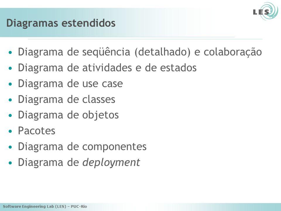 Software Engineering Lab (LES) – PUC-Rio Diagramas estendidos Diagrama de seqüência (detalhado) e colaboração Diagrama de atividades e de estados Diag