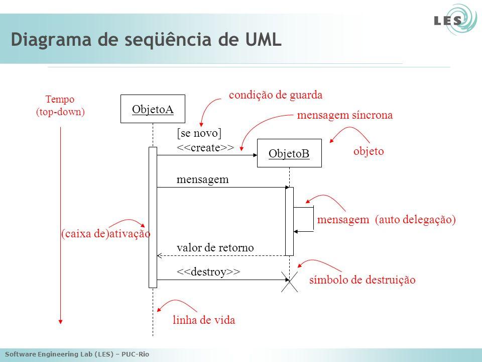 Software Engineering Lab (LES) – PUC-Rio Diagrama de seqüência de UML Tempo (top-down) ObjetoA ObjetoB [se novo] > mensagem mensagem (auto delegação)