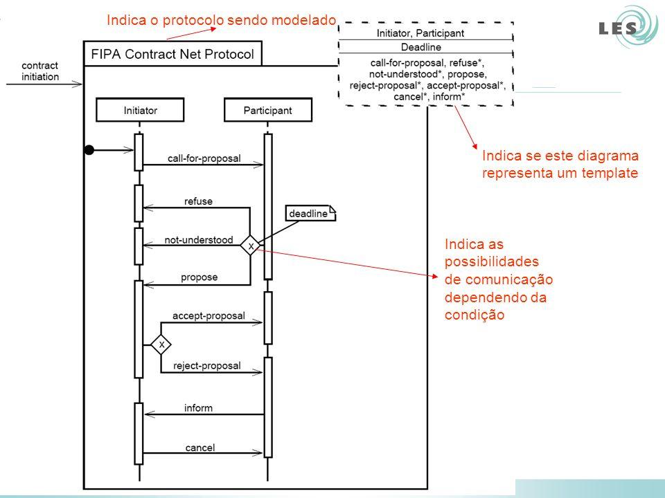 Software Engineering Lab (LES) – PUC-Rio Indica as possibilidades de comunicação dependendo da condição Indica o protocolo sendo modelado Indica se es