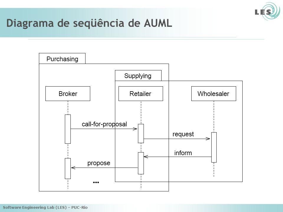 Software Engineering Lab (LES) – PUC-Rio Diagrama de seqüência de AUML