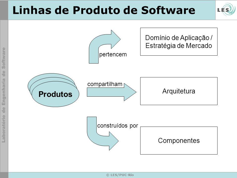 © LES/PUC-Rio Linhas de Produto de Software Produtos Domínio de Aplicação / Estratégia de Mercado pertencem Arquitetura compartilham Componentes const