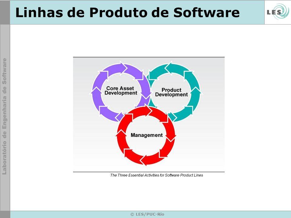 © LES/PUC-Rio Linhas de Produto de Software