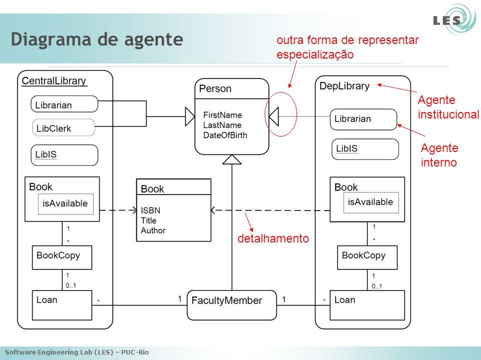 Software Engineering Lab (LES) – PUC-Rio Diagrama de agente Agente interno Agente institucional outra forma de representar especialização detalhamento