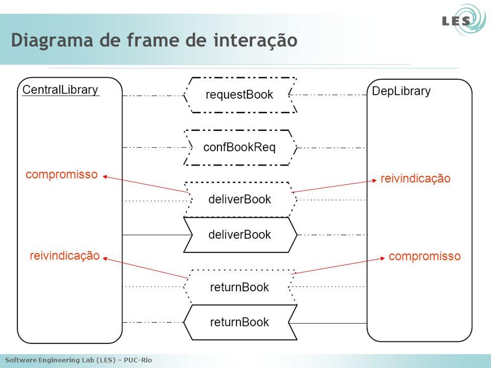 Software Engineering Lab (LES) – PUC-Rio Diagrama de frame de interação compromisso reivindicação compromisso reivindicação