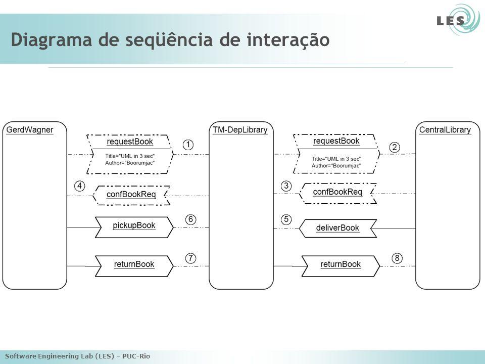 Software Engineering Lab (LES) – PUC-Rio Diagrama de padrão de interação regra