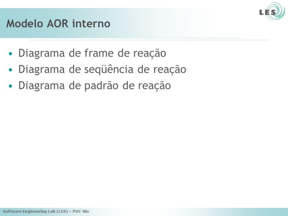 Software Engineering Lab (LES) – PUC-Rio Modelo AOR interno Diagrama de frame de reação Diagrama de seqüência de reação Diagrama de padrão de reação