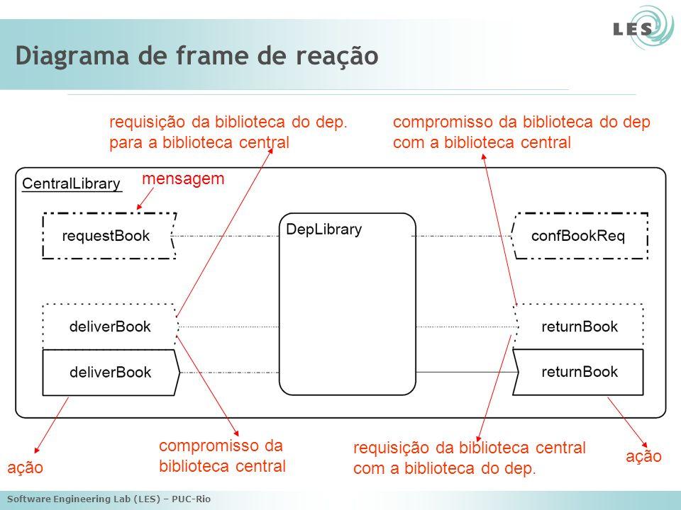 Software Engineering Lab (LES) – PUC-Rio Diagrama de frame de reação requisição da biblioteca do dep.